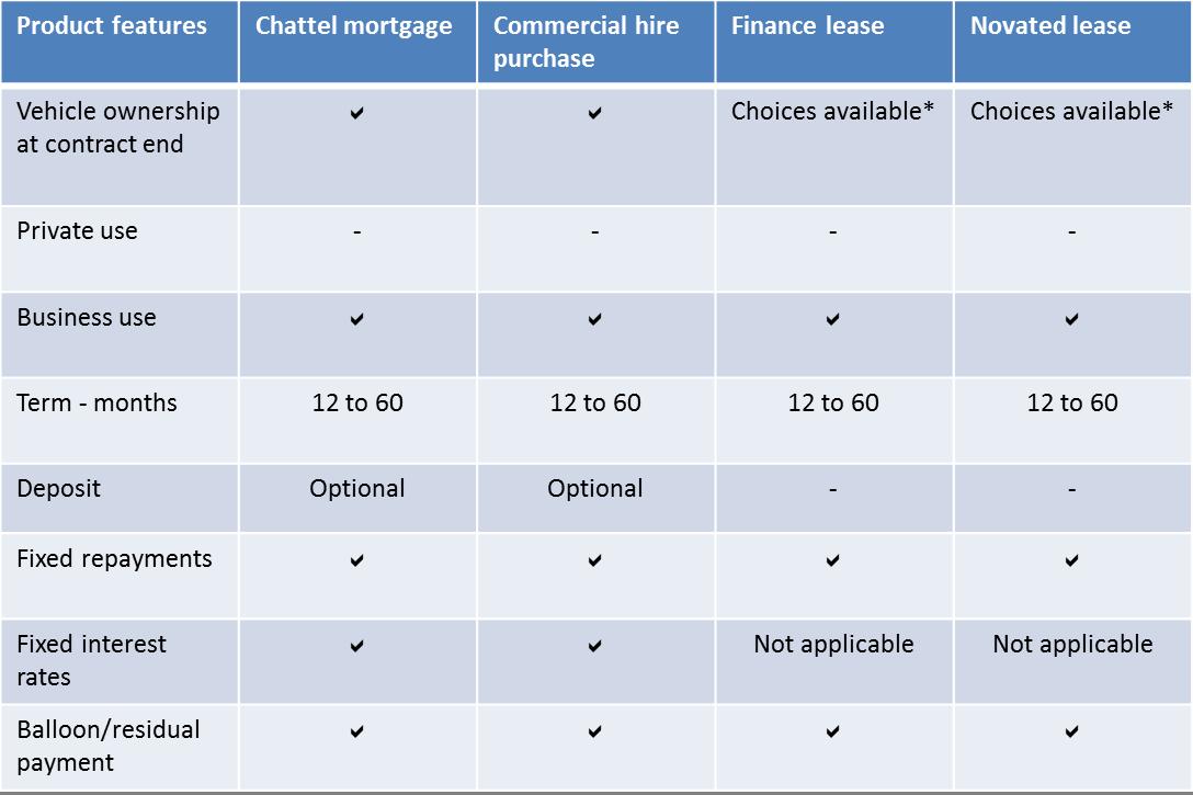 Business car loans subaru australia for Subaru motors finance online payment